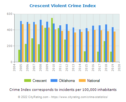 Crescent Violent Crime vs. State and National Per Capita