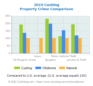 Cushing Property Crime vs. State and National Comparison