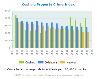 Cushing Property Crime vs. State and National Per Capita