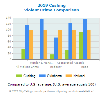 Cushing Violent Crime vs. State and National Comparison