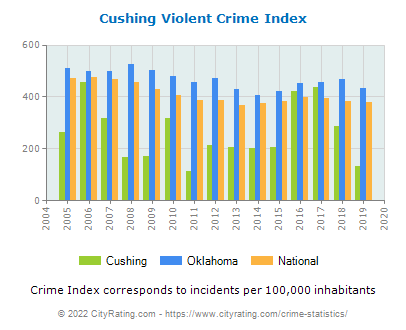 Cushing Violent Crime vs. State and National Per Capita