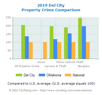 Del City Property Crime vs. State and National Comparison