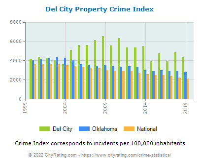 Del City Property Crime vs. State and National Per Capita