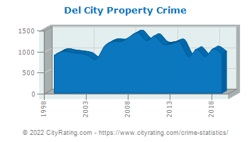 Del City Property Crime