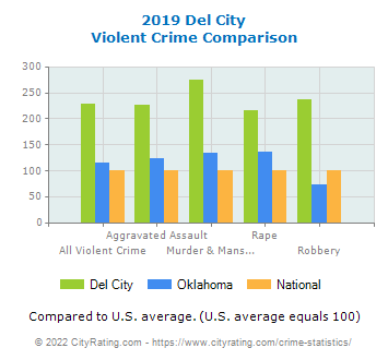 Del City Violent Crime vs. State and National Comparison
