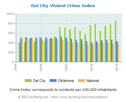 Del City Violent Crime vs. State and National Per Capita