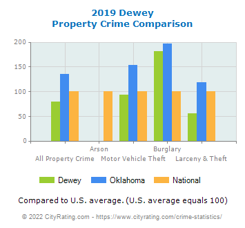 Dewey Property Crime vs. State and National Comparison