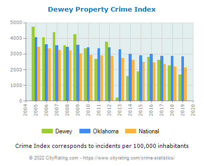 Dewey Property Crime vs. State and National Per Capita