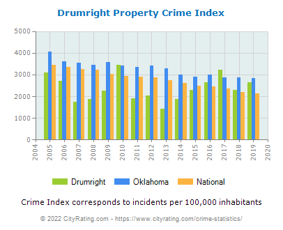 Drumright Property Crime vs. State and National Per Capita