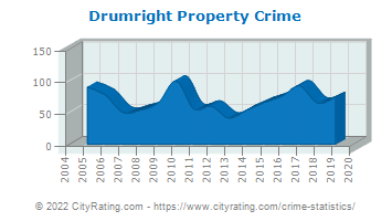 Drumright Property Crime