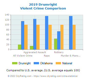 Drumright Violent Crime vs. State and National Comparison