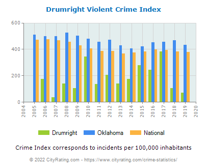 Drumright Violent Crime vs. State and National Per Capita