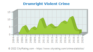 Drumright Violent Crime