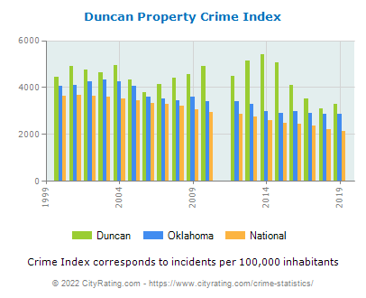 Duncan Property Crime vs. State and National Per Capita