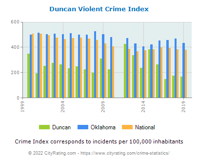 Duncan Violent Crime vs. State and National Per Capita