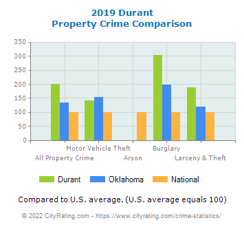 Durant Property Crime vs. State and National Comparison