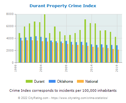 Durant Property Crime vs. State and National Per Capita