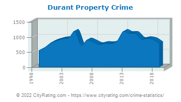 Durant Property Crime