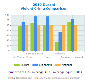 Durant Violent Crime vs. State and National Comparison