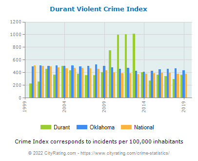 Durant Violent Crime vs. State and National Per Capita