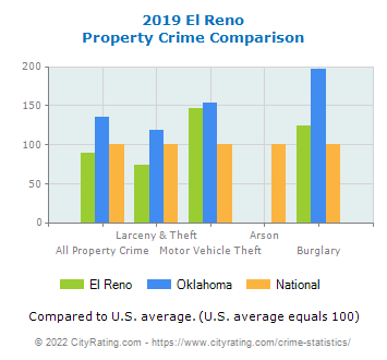 El Reno Property Crime vs. State and National Comparison