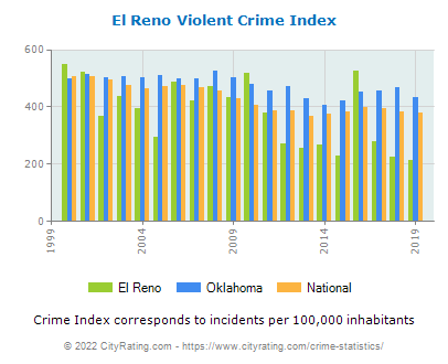 El Reno Violent Crime vs. State and National Per Capita
