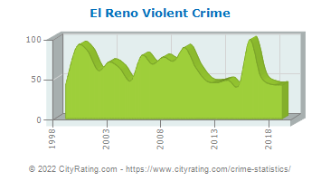 El Reno Violent Crime
