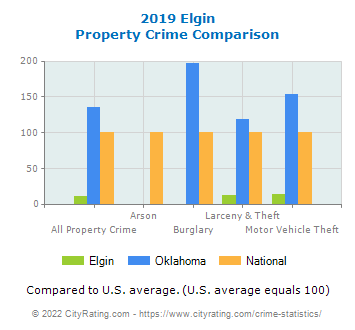 Elgin Property Crime vs. State and National Comparison