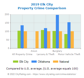 Elk City Property Crime vs. State and National Comparison