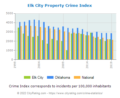 Elk City Property Crime vs. State and National Per Capita