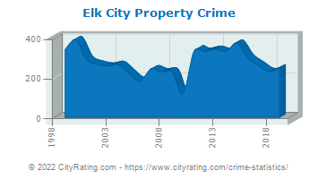 Elk City Property Crime