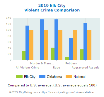 Elk City Violent Crime vs. State and National Comparison