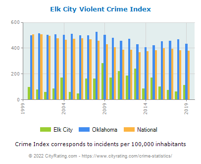 Elk City Violent Crime vs. State and National Per Capita