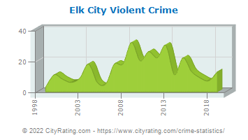Elk City Violent Crime