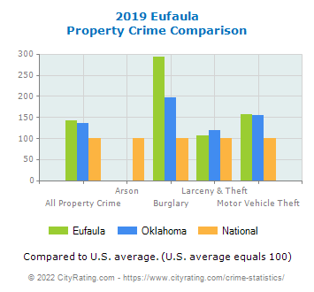 Eufaula Property Crime vs. State and National Comparison