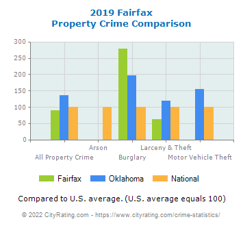 Fairfax Property Crime vs. State and National Comparison