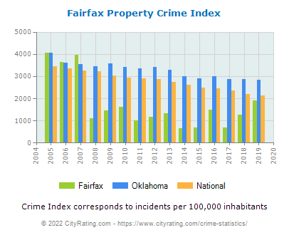Fairfax Property Crime vs. State and National Per Capita