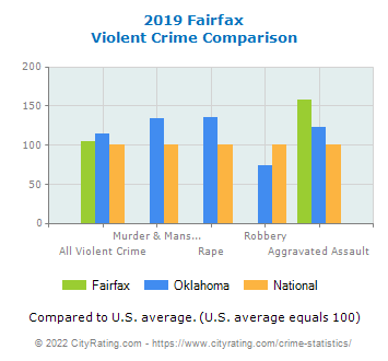 Fairfax Violent Crime vs. State and National Comparison