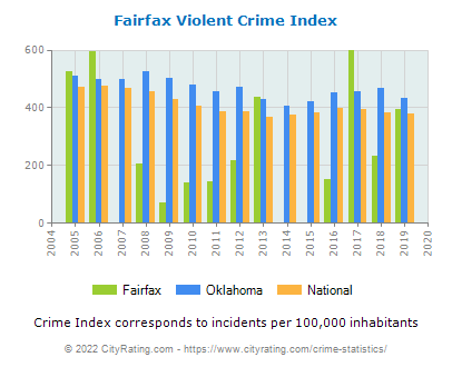 Fairfax Violent Crime vs. State and National Per Capita