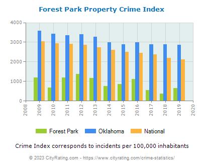 Forest Park Crime Statistics Oklahoma Ok Cityrating Com