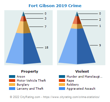 Fort Gibson Crime 2019