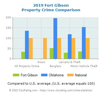 Fort Gibson Property Crime vs. State and National Comparison
