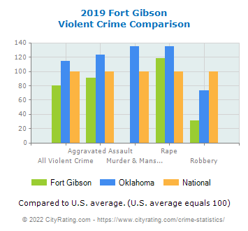 Fort Gibson Violent Crime vs. State and National Comparison