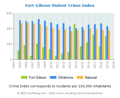 Fort Gibson Violent Crime vs. State and National Per Capita