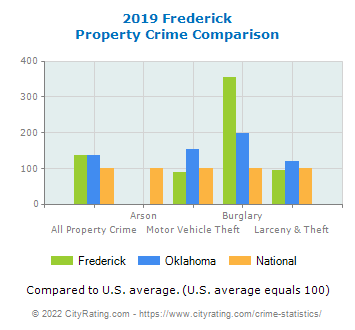 Frederick Property Crime vs. State and National Comparison
