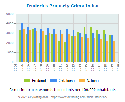 Frederick Property Crime vs. State and National Per Capita
