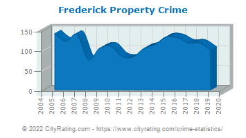 Frederick Property Crime