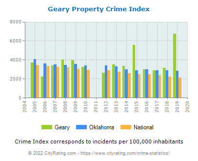 Geary Property Crime vs. State and National Per Capita