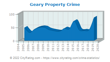 Geary Property Crime
