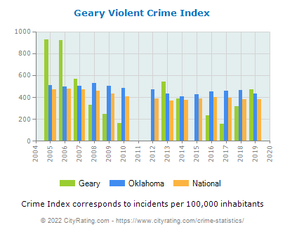 Geary Violent Crime vs. State and National Per Capita